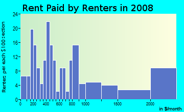 Rent paid by renters in 2009 in Kahauiki Ahupua`a in Honolulu neighborhood in HI