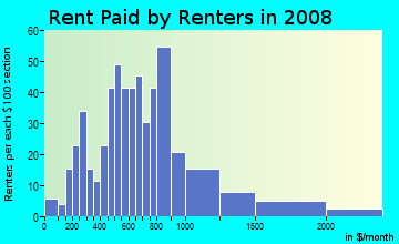 Rent paid by renters in 2009 in Punahoa 2 Ahupua`a in Hilo neighborhood in HI