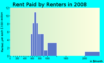 Rent paid by renters in 2009 in Kaiwiki Ahupua`a in Hilo neighborhood in HI