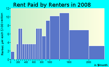 Rent paid by renters in 2009 in Kawailoa Ahupua`a in Haleiwa neighborhood in HI