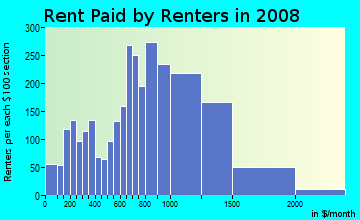 Rent paid by renters in 2009 in Wahiaw Homesteads in Wahiawa neighborhood in HI