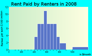 Rent paid by renters in 2009 in Oak-Lawn in Des Moines neighborhood in IA
