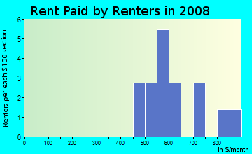 Rent paid by renters in 2009 in North University Park in Des Moines neighborhood in IA