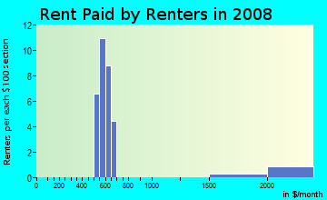 Rent paid by renters in 2009 in Middlesex in Des Moines neighborhood in IA