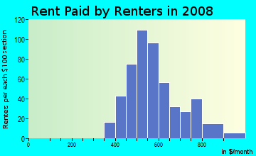 Rent paid by renters in 2009 in Kingman Acres in Des Moines neighborhood in IA