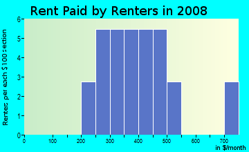 Rent paid by renters in 2009 in Johnson-Smith Heights in Des Moines neighborhood in IA