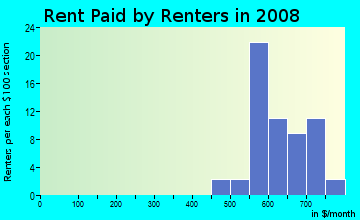 Rent paid by renters in 2009 in Hawkeye Sunrise in Des Moines neighborhood in IA