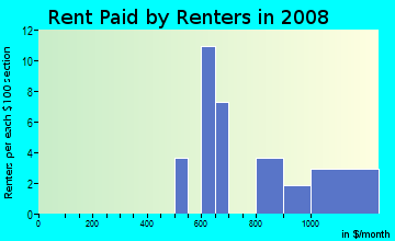 Rent paid by renters in 2009 in Hallett Acres in Des Moines neighborhood in IA