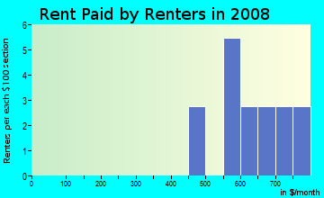 Rent paid by renters in 2009 in Grove Park in Des Moines neighborhood in IA