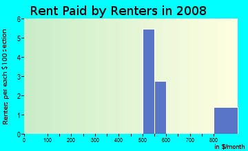 Rent paid by renters in 2009 in Dailey's Woods in Des Moines neighborhood in IA