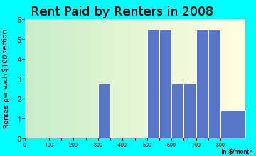 Rent paid by renters in 2009 in Colby Acres in Des Moines neighborhood in IA