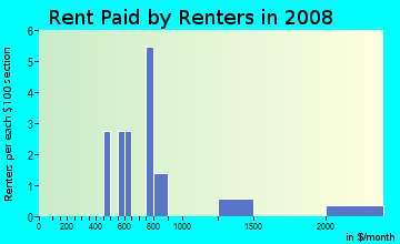 Rent paid by renters in 2009 in Clifton Heights in Des Moines neighborhood in IA