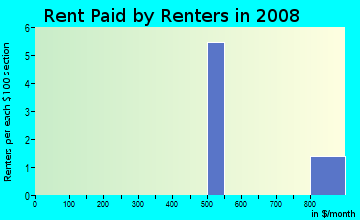 Rent paid by renters in 2009 in Sylvan Heights in Des Moines neighborhood in IA