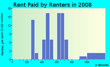 Rent paid by renters in 2009 in Bloomfield in Des Moines neighborhood in IA
