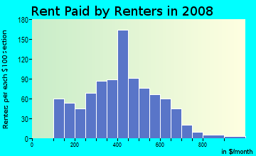 Rent paid by renters in 2009 in Grant Wood in Cedar Rapids neighborhood in IA