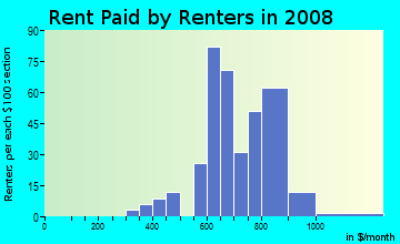 Rent paid by renters in 2009 in Bel Aire in Des Moines neighborhood in IA