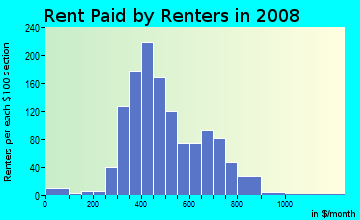 Rent paid by renters in 2009 in Northwest Area in Cedar Rapids neighborhood in IA