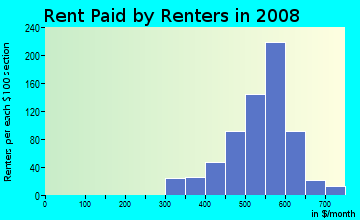 Rent paid by renters in 2009 in Carpenter in Des Moines neighborhood in IA