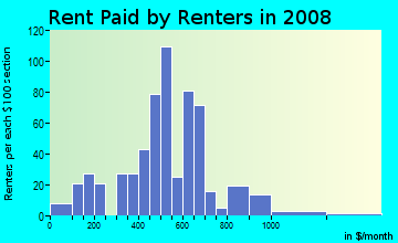 Rent paid by renters in 2009 in Cheatom Park in Des Moines neighborhood in IA