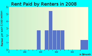 Rent paid by renters in 2009 in The Heart of Glendale in Glendale neighborhood in AZ
