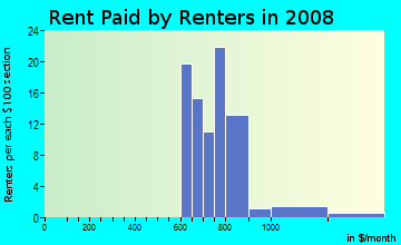 Rent paid by renters in 2009 in Sierra Land in Brighton Manor in Glendale neighborhood in AZ