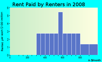Rent paid by renters in 2009 in John Deere Acres in Ankeny neighborhood in IA