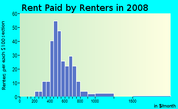 Rent paid by renters in 2009 in Greentree Village in Ankeny neighborhood in IA