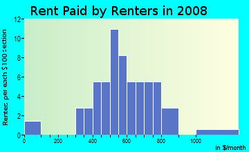Rent paid by renters in 2009 in Liberty Centre in North Liberty neighborhood in IA
