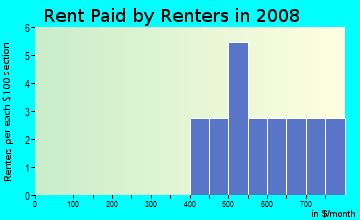 Rent paid by renters in 2009 in Fox Run in North Liberty neighborhood in IA