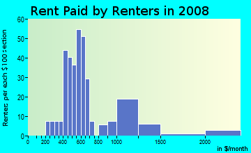 Rent paid by renters in 2009 in Country Hollow Homeowners Association in Glendale neighborhood in AZ