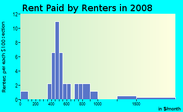 Rent paid by renters in 2009 in Walden Square in Iowa City neighborhood in IA
