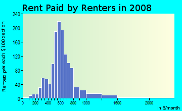 Rent paid by renters in 2009 in University Heights in Iowa City neighborhood in IA