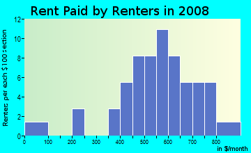 Rent paid by renters in 2009 in Pleasant View Acres in Altoona neighborhood in IA