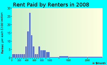 Rent paid by renters in 2009 in Southwest Estates in Iowa City neighborhood in IA
