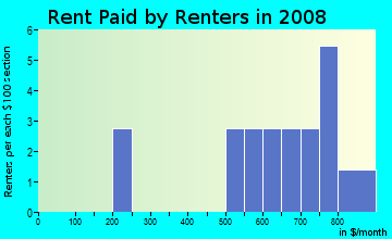 Rent paid by renters in 2009 in Oak Hill in Iowa City neighborhood in IA