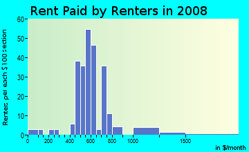 Rent paid by renters in 2009 in Melrose Park in Iowa City neighborhood in IA
