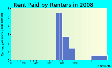 Rent paid by renters in 2009 in Linden Park in Iowa City neighborhood in IA