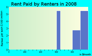 Rent paid by renters in 2009 in Emerald Point in Glendale neighborhood in AZ