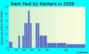 Rent paid by renters in 2009 in Altanna Estates in Coralville neighborhood in IA