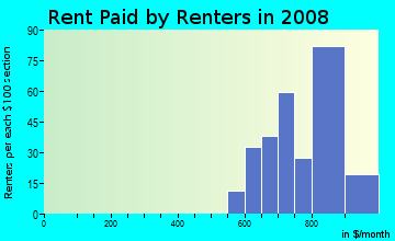 Rent paid by renters in 2009 in The Knolls in West Des Moines neighborhood in IA