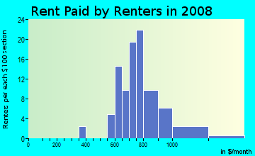 Rent paid by renters in 2009 in Stuart To the City of West Des Moines in West Des Moines neighborhood in IA