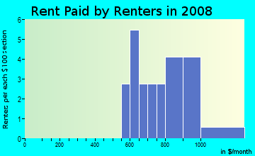 Rent paid by renters in 2009 in Quail Meadows in West Des Moines neighborhood in IA