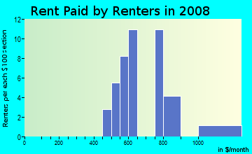 Rent paid by renters in 2009 in Murrowdale in West Des Moines neighborhood in IA