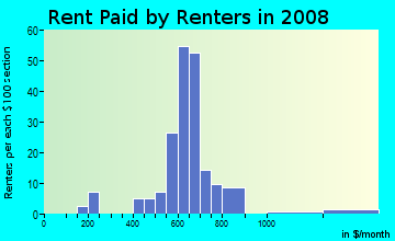 Rent paid by renters in 2009 in Sharon Heights in Urbandale neighborhood in IA