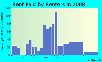Rent paid by renters in 2009 in Bicentennial Neighborhood Coalition in Glendale neighborhood in AZ