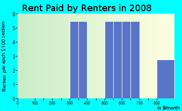 Rent paid by renters in 2009 in Erickson Heights in Urbandale neighborhood in IA
