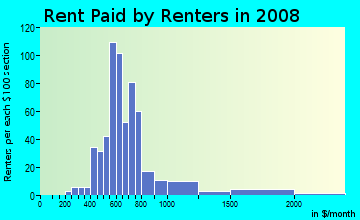 Rent paid by renters in 2009 in Colby Woods in Urbandale neighborhood in IA