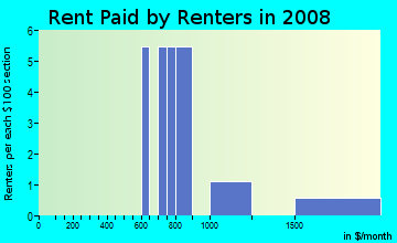 Rent paid by renters in 2009 in Colby Urbandale in Urbandale neighborhood in IA