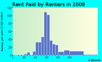 Rent paid by renters in 2009 in Charleston Court in Urbandale neighborhood in IA