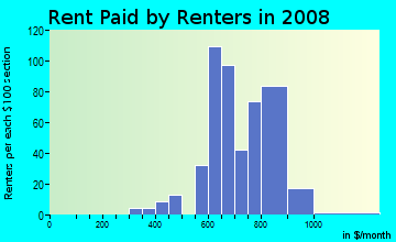 Rent paid by renters in 2009 in Westchester Manor in Des Moines neighborhood in IA